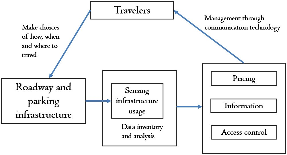 Transportation Economics   Mobility Data Analytics Center